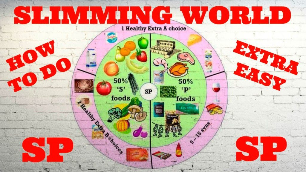 how does Slimming World work guide