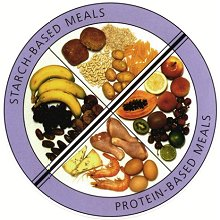 United States' Top 10 Weight Loss Food Programs