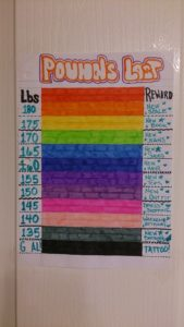 An Example Of A Weight Loss Goal Chart