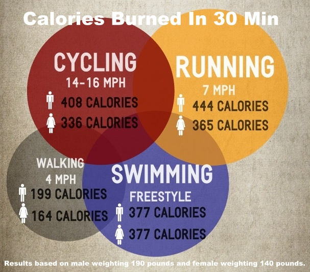 how much calories do i need to lose weight 7