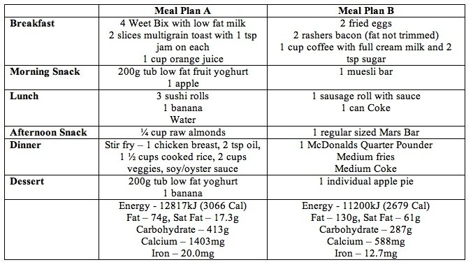 nutrition plan for weight loss 7