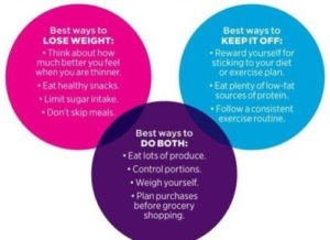 what is the fastest way to lose weight 7