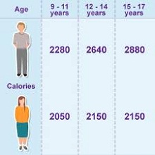 Daily calories to lose weight consumption or how to lose weight ccuart Choice Image